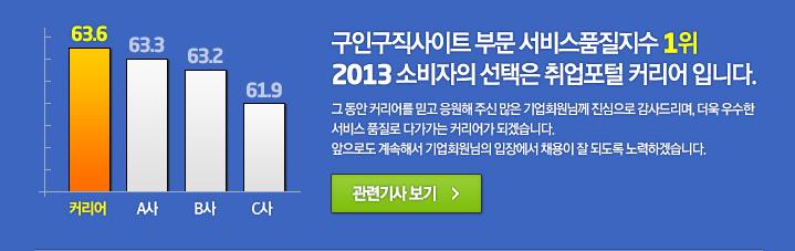 취업포털 커리어가 2013년 한국서비스품질지수 구인구직사이트 부문에서 경쟁사를 제치고 당당히 1위를 차지하였습니다.